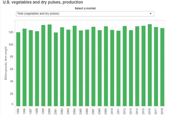 thumbnail U.S. vegetables and dry pulses, production