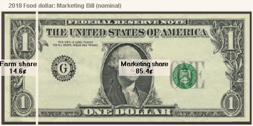 2018 Food dollar: Marketing bill (nominal)