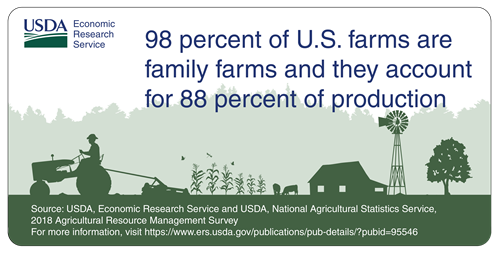 98% of U.S. farms are family farms and they account for 88% of production