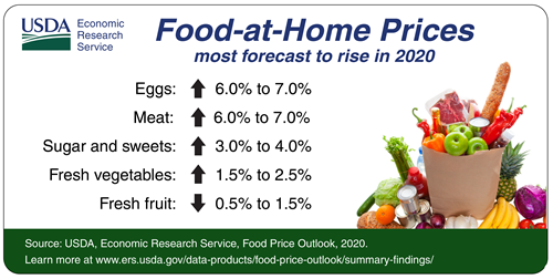 Food-at-home Prices most forecast to rise in 2020. (Eggs 60% to 7.0%; meat 6.0% tp 7.0%; sugar and sweets 3.0% to 4.0%;fresh vegetables 1.5% to 2.5%; fresh fruit 0.5% to 1.5%).