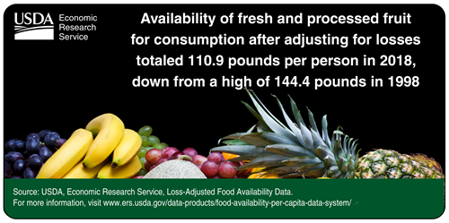 Availability of fresh and processed fruit for consumption after adjusting for losses totaled1109 pounds per person in 2018, down from a high of 144.4 pounds in 1998.