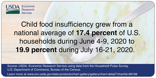 Child food insufficiency grew from a national average of 17.4 percent of U.S. households during June 4-9, 2020 to 19.9 percent during July 16-21,2020
