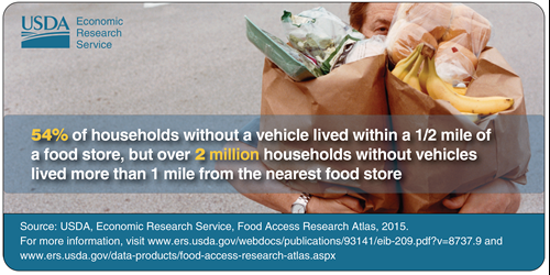 54% of households without a vehicle lived within a 1/2 mile of a food store, but over 2 million households with vehicles lived more than 1 mile from the nearest food store.