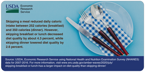 Skipping a meal reduced daily caloric intake between 252 calories (breakfast) and 350 calories (dinner). However, skipping breakfast or lunch decreased diet quality by about 4.3 percent, while skipping dinner lowered diet quality by 2.6 percent. Source: USDA, Economic Research Service using National Health and Nutrition Examination Survey (NHANES) data for 2007-2016.