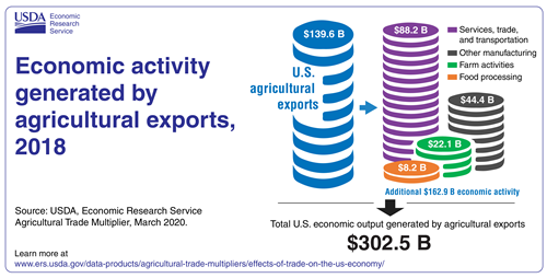 Economic activity generated by agricultural exports, 2018