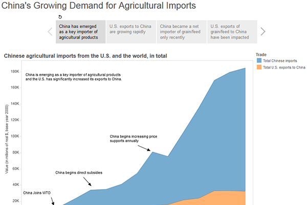 thumbnail China's Growing Demand for Agricultural Imports