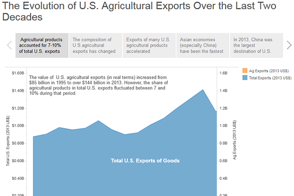 thumbnail Evolution of U.S. Agriculture Exports over the Past 20 Years