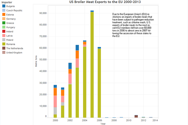 thumbnail US Broiler Meat Exports to the EU 2000-2013