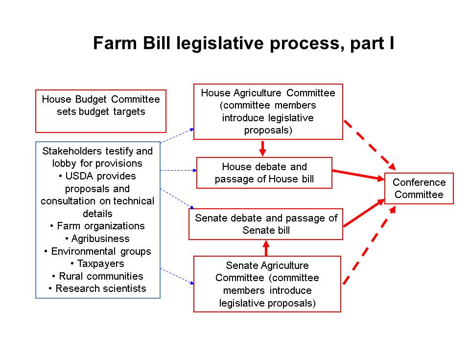 Farm Bill Legislative
