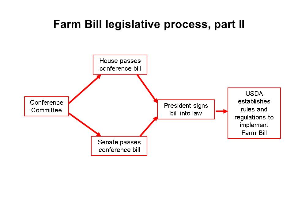 Farm Act Legislative
