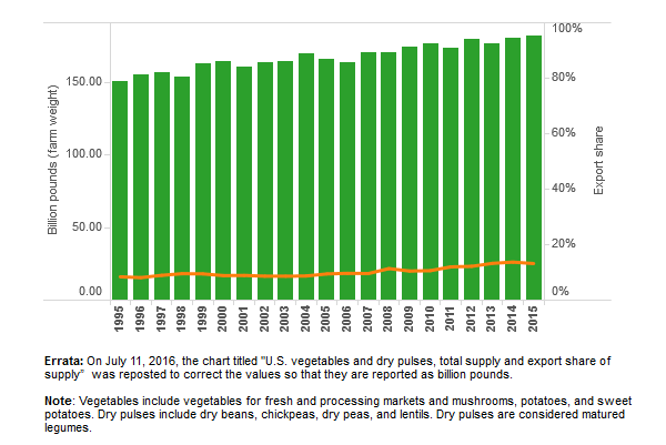 thumbnail U.S. vegetables and dry pulses, total supply and export share of supply