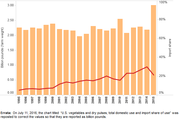 thumbnail U.S. vegetables and dry pulses, total domestic use and import share of use