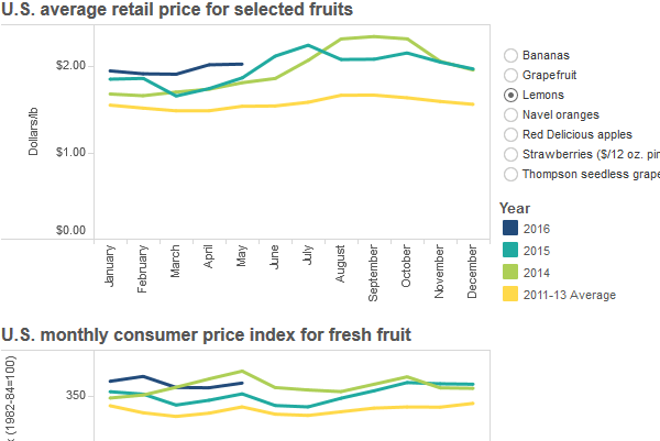 thumbnail U.S. average retail price for selected fruits