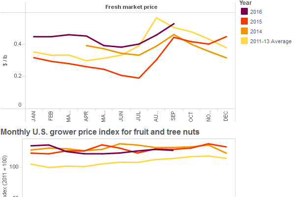 thumbnail Monthly average U.S. price received by growers for selected fruits