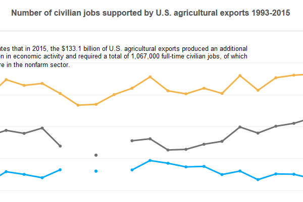 thumbnail Interactive Charts: Effects of U.S. Agricultural Exports on the Economy in 2015