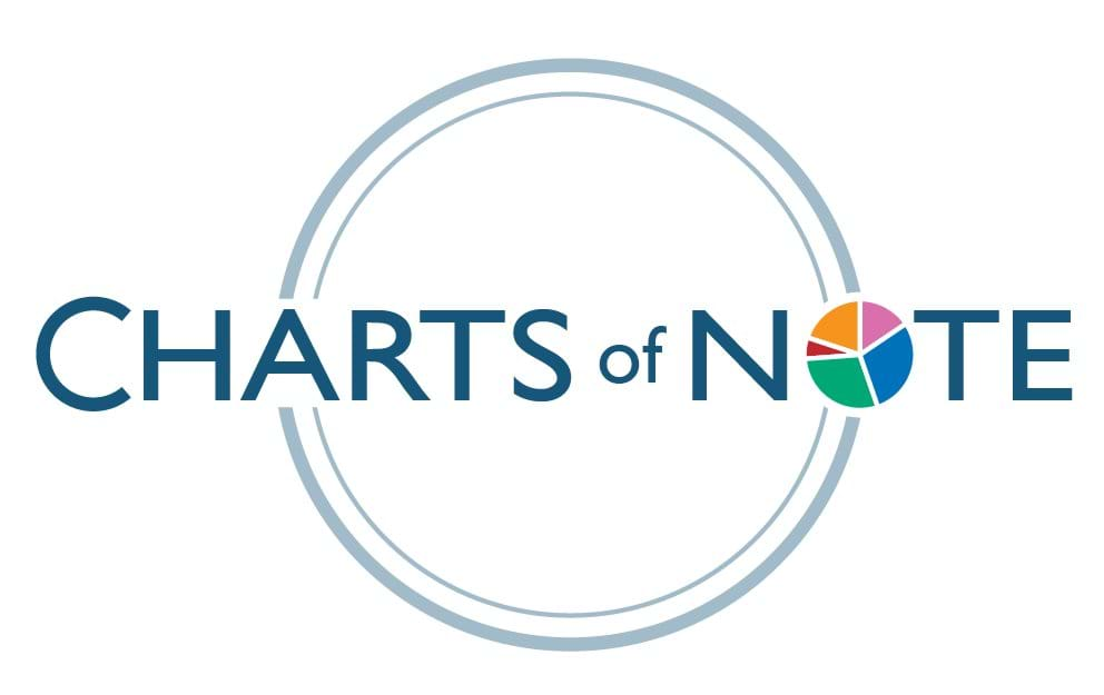 Charts of Note header image for left nav