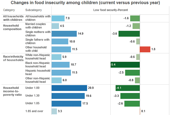 thumbnail Characteristics of U.S. households with food-insecure children