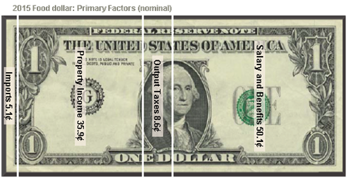 2015 Food dollar: Primary Factors (nominal)
