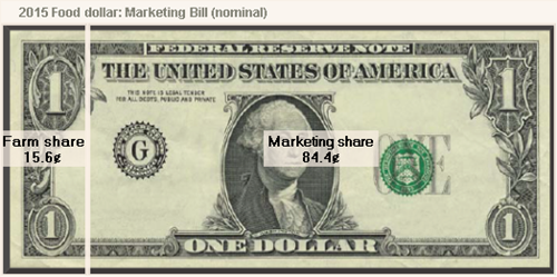 2015 Food dollar: Marketing Bill (nominal)