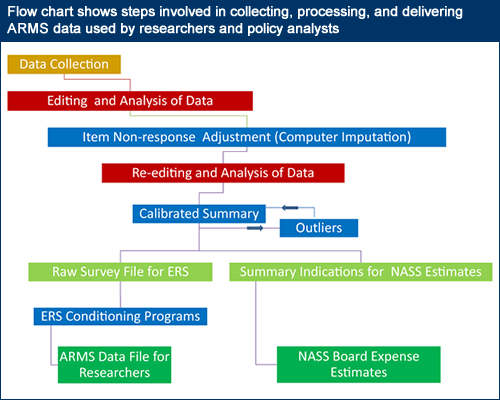 Flow chart shows the steps involved in collecting, processing, and delivering ARMS data used by researchers and policy analysts