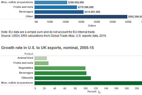 thumbnail U.S. agricultural exports to the UK by product, 2015