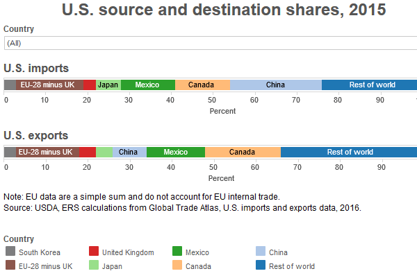 thumbnail U.S. source and destination shares, 2015
