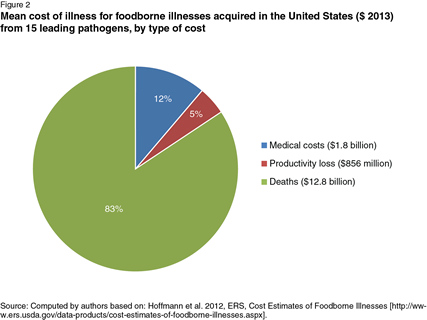Pie chart with mean cost of foodborne illness in the U.S. from 15 leading pathogens, by type of cost