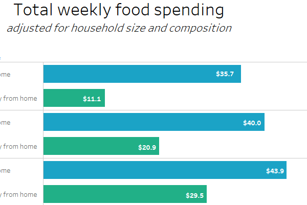 FoodAPS National Household Food Acquisition and Purchase Survey