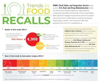 A new ERS infographic categorizes the 4,900 U.S. food recalls issued from 2004 through 2013 by type of food, reason for the recall, and geographic distribution across States.