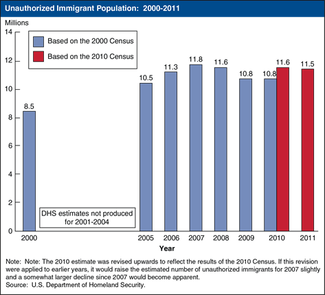 Figure 7 - Unauthorized immigrant population