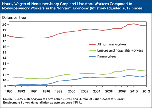 Figure 2 - Hourly Wages of Nonsupervisory Crop and Livestock Workers Compared to Nonsupervisory Workers in the Nonfarm Economy (Inflation-adjusted to 2012 prices)