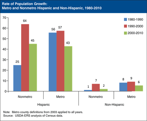 Figure 6 - Rate of Population Growth: Metro and Nonmetro Hispanic and Non-Hispanic, 1980-2010