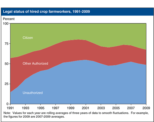 Figure 1 - Legal status of hired crop farmworkers, 1991-2009