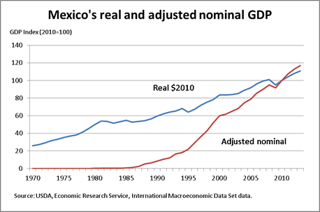 Mexico's real and adjusted nominal GDP