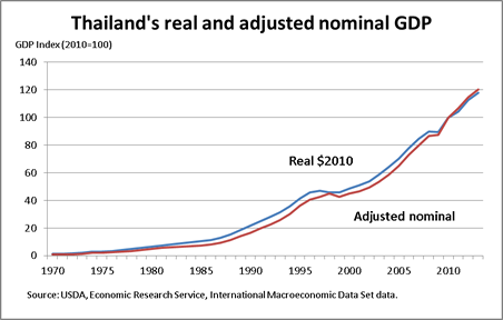 Thailand's real and adjusted nominal GDP