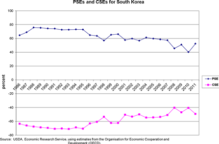 PSEs and CSEs for South Korea