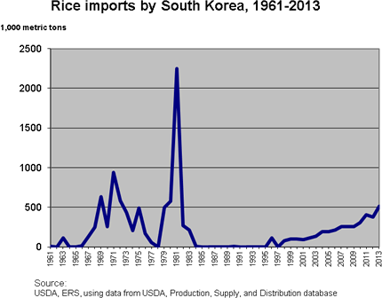 Rice Imports by South Korea, 1961 - 2013