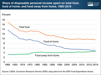 Average share of income spent on food at home in the U.S. has fallen over time, but less sharply over the last two decades