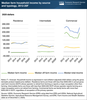 Farm household income forecast to increase for operators of commercial and intermediate farms in 2020, driven by increases in direct government payments