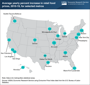 Food-at-home price inflation varies across U.S. metro areas