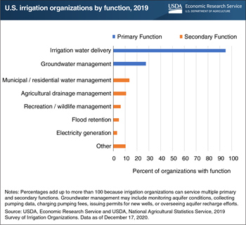 U.S. irrigation organizations performed a variety of water management functions