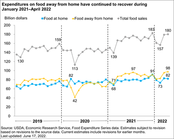 After a steep drop March–April 2020, eating-out expenditures rose during May–December 2020