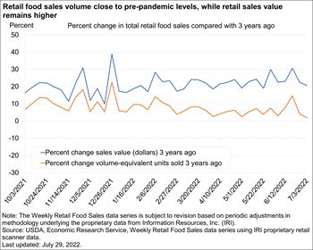 Total food retail sales close to levels 1 year ago