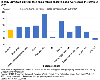 In early March 2021, retail sales of some food categories were below the previous year