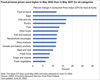 Prices for food at home were higher in February 2021 than February 2020