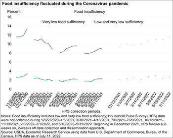Food insufficiency higher during COVID-19 pandemic than in 2019