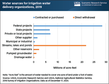 Irrigation delivery organizations acquired most water from Federal water projects and natural water bodies
