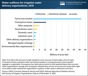 Irrigation delivery organizations released water from systems for a variety of users, purposes