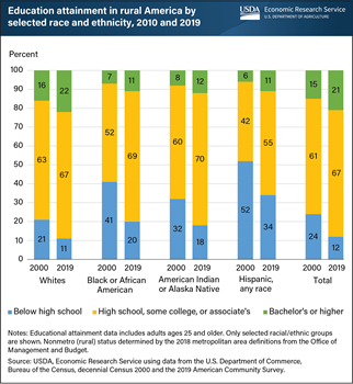 Disparities in educational attainment by race, ethnicity persist in rural America
