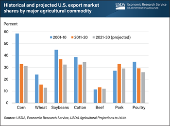 U.S. agricultural export market shares to reflect continued competition in coming decade